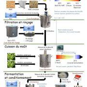 Le processus de fabrication de la bière de la Vaunage