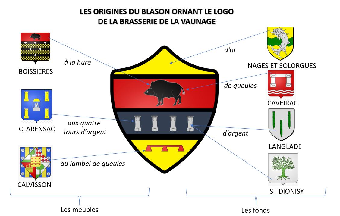 Origines du blason de la brasserie de la Vaunage